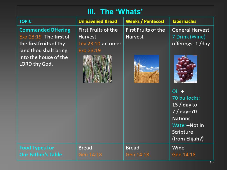 15 III. The 'Whats' TOPICUnleavened BreadWeeks / PentecostTabernacles Commanded Offering Exo 23:19 The first of the firstfruits of thy land thou shalt