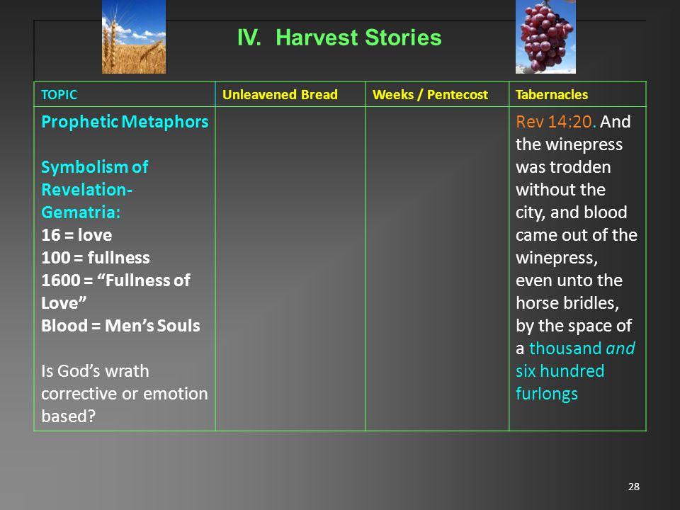 28 IV. Harvest Stories TOPICUnleavened BreadWeeks / PentecostTabernacles Prophetic Metaphors Symbolism of Revelation- Gematria: 16 = love 100 = fullne