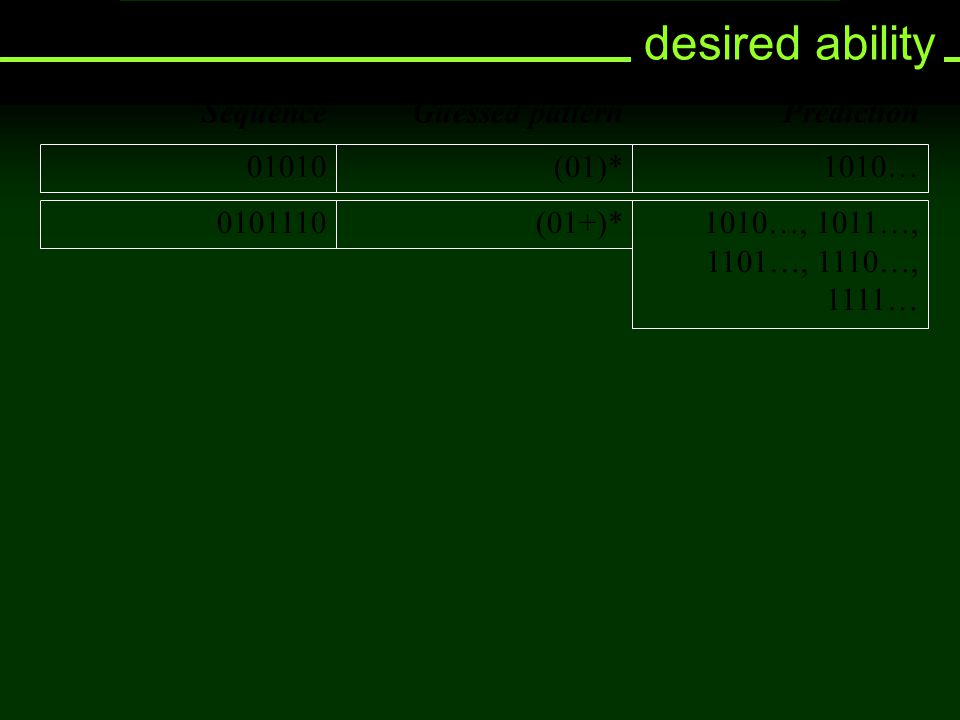 desired ability SequenceGuessed pattern 01010(01)* Prediction 1010… 0101110(01+)*1010…, 1011…, 1101…, 1110…, 1111…