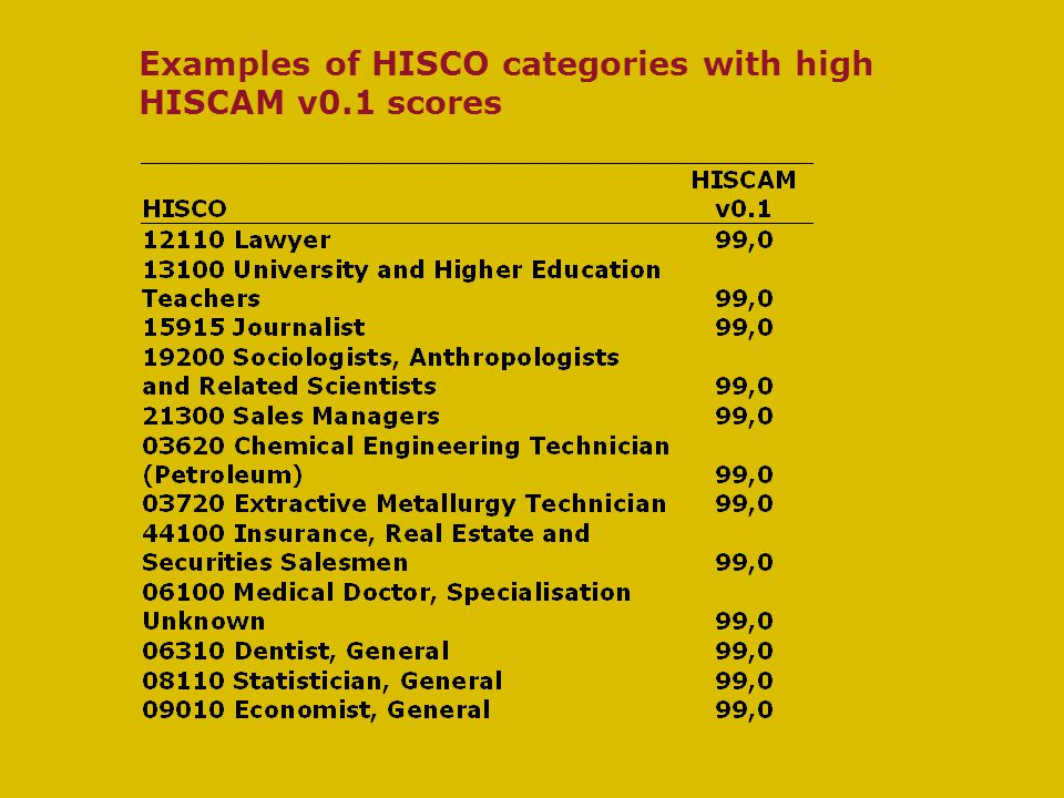 Examples of HISCO categories with high HISCAM v0.1 scores