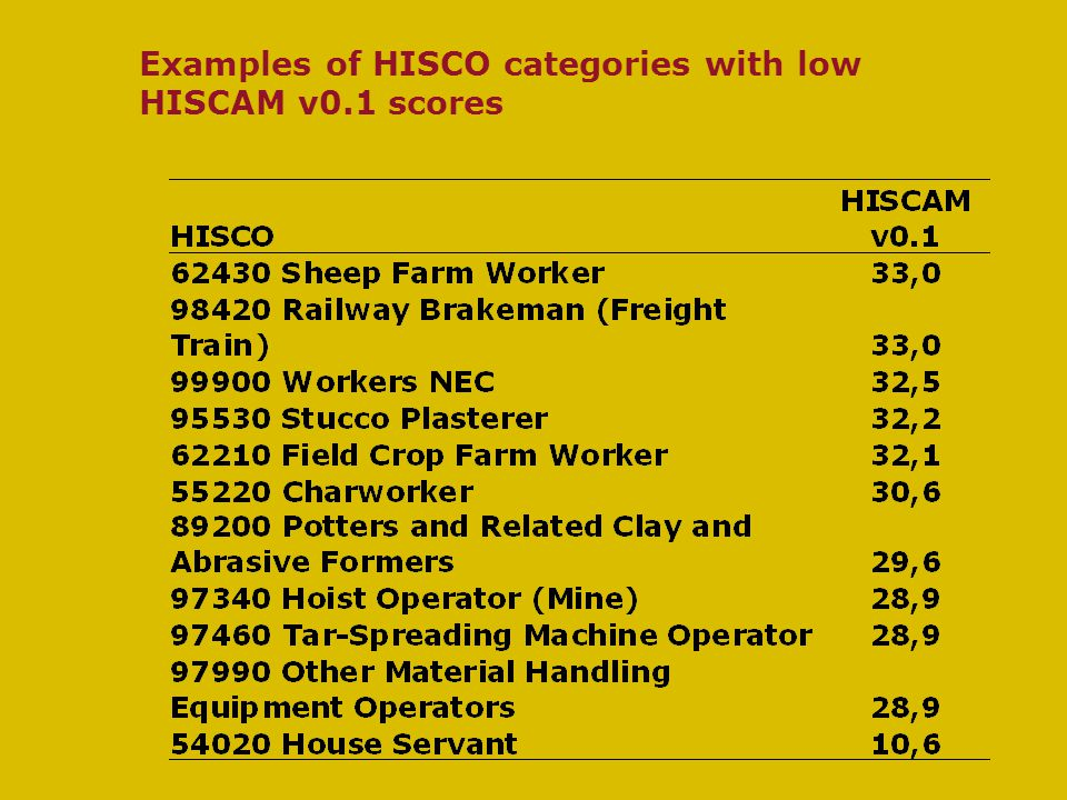 Examples of HISCO categories with low HISCAM v0.1 scores