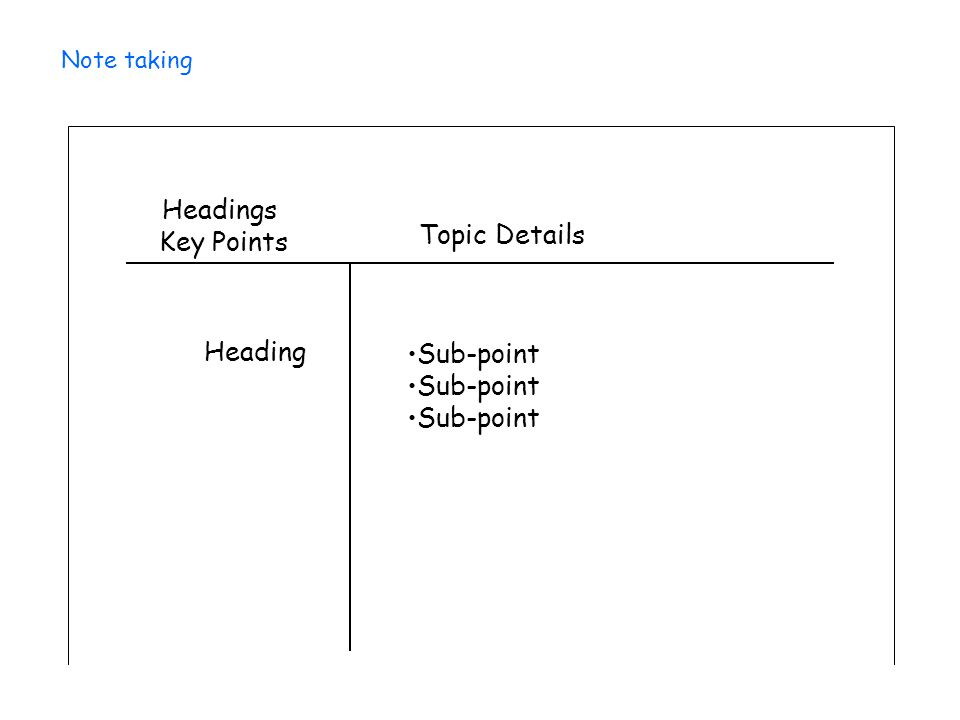 Note taking Headings Key Points Heading Topic Details Sub-point