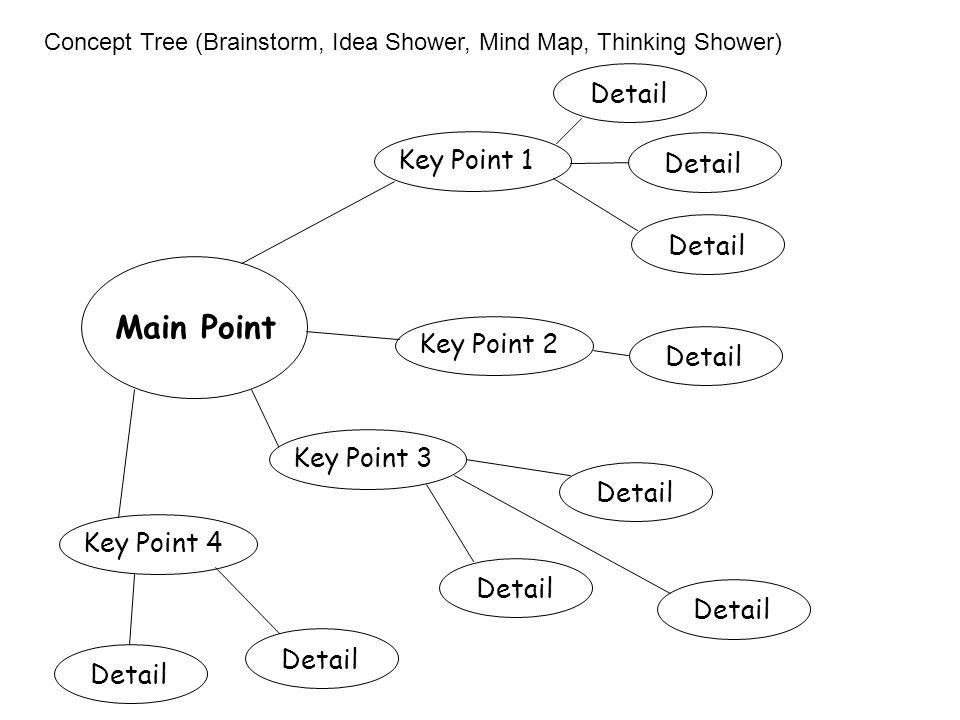Concept Tree (Brainstorm, Idea Shower, Mind Map, Thinking Shower) Main Point Key Point 4Key Point 3Key Point 2Key Point 1 Detail