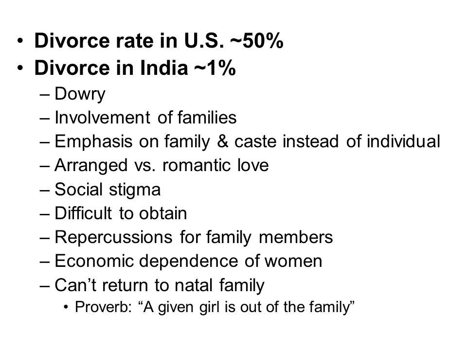 Divorce rate in U.S.