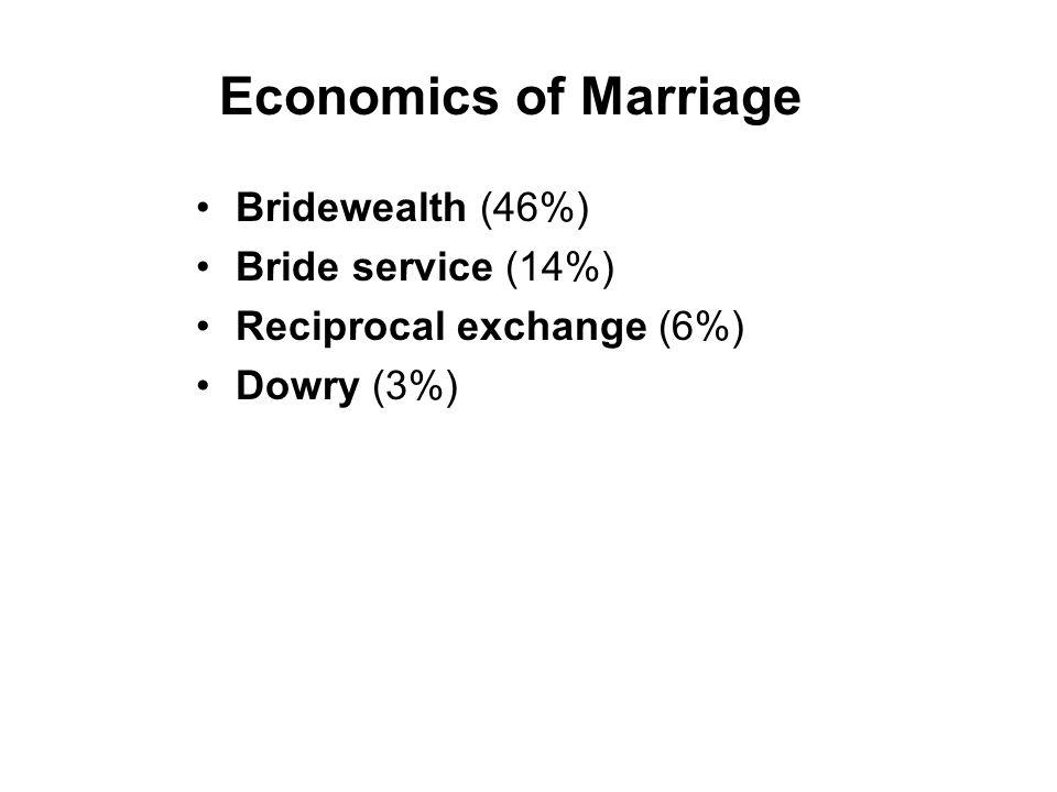Economics of Marriage Bridewealth (46%) Bride service (14%) Reciprocal exchange (6%) Dowry (3%)
