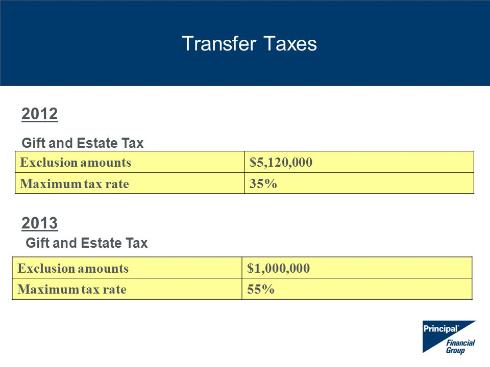 Transfer Taxes 2012 Gift and Estate Tax Exclusion amounts$5,120,000 Maximum tax rate35% 2013 Gift and Estate Tax Exclusion amounts$1,000,000 Maximum tax rate55%