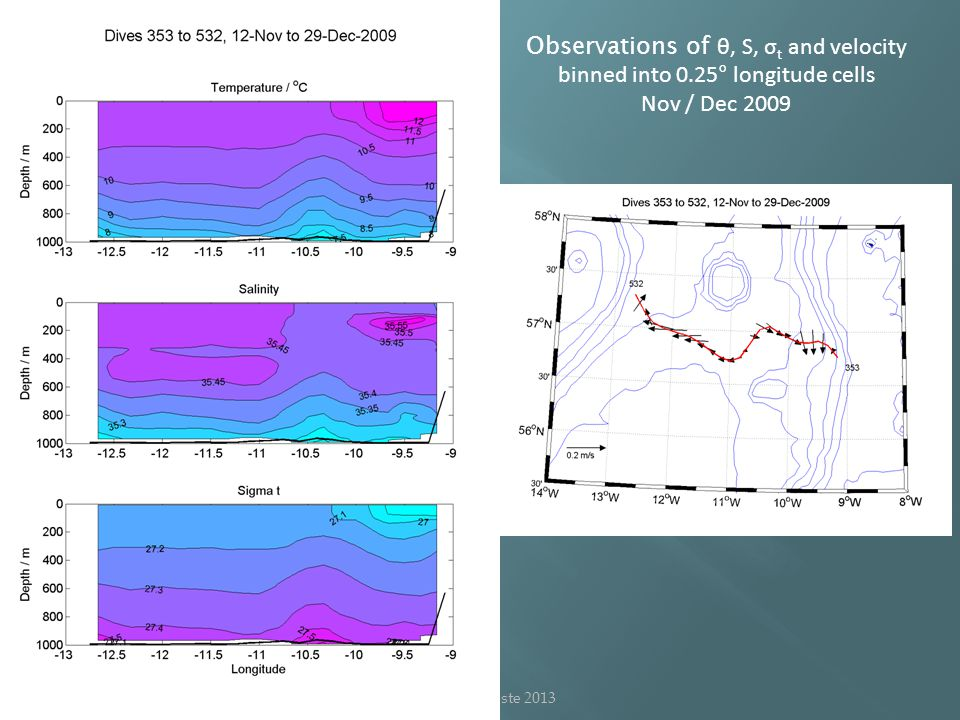Observations of θ, S, σ t and velocity binned into 0.25° longitude cells Nov / Dec 2009