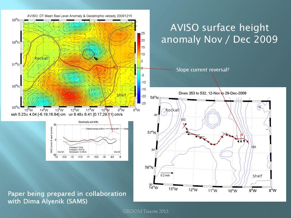 Rockall Shelf Paper being prepared in collaboration with Dima Alyenik (SAMS) GROOM Trieste 2013 AVISO surface height anomaly Nov / Dec 2009 Slope current reversal
