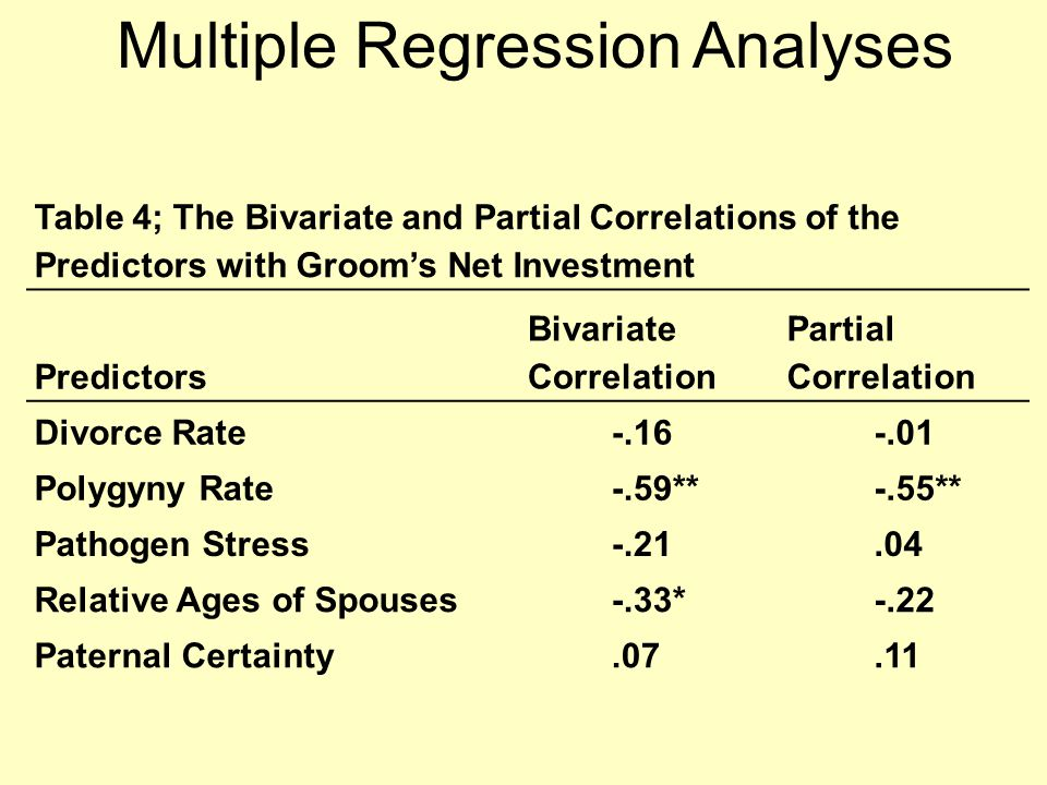 Table 4; The Bivariate and Partial Correlations of the Predictors with Groom's Net Investment Predictors Bivariate Correlation Partial Correlation Divorce Rate-.16-.01 Polygyny Rate-.59**-.55** Pathogen Stress-.21.04 Relative Ages of Spouses-.33*-.22 Paternal Certainty.07.11 Multiple Regression Analyses