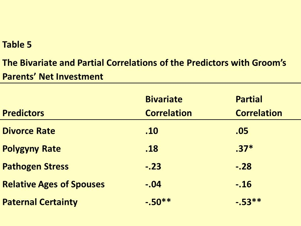 Table 5 The Bivariate and Partial Correlations of the Predictors with Groom's Parents' Net Investment Predictors Bivariate Correlation Partial Correlation Divorce Rate.10.05 Polygyny Rate.18.37* Pathogen Stress-.23-.28 Relative Ages of Spouses-.04-.16 Paternal Certainty-.50**-.53**