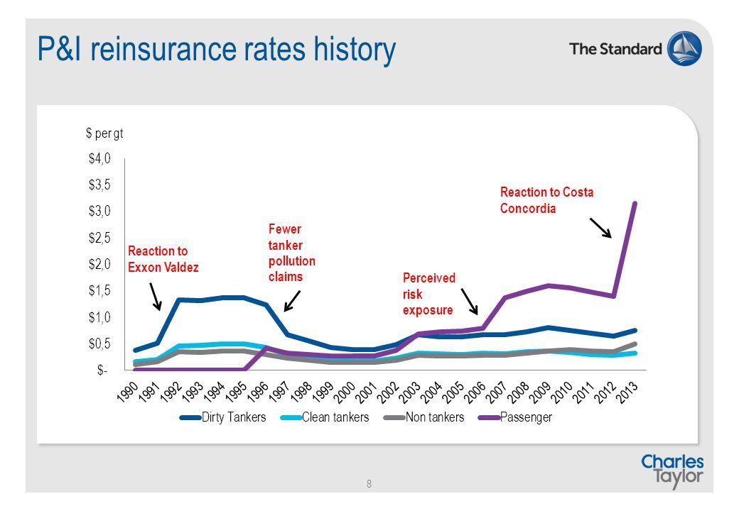 P&I reinsurance rates history 8 $ per gt