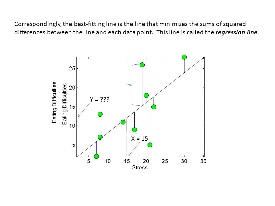 Quick review on slopes and intercepts: The 'point-slope' formula for a line is: Y = m(X-x1)+y1 Where m is the slope, and (x1,y1) is a point on the line (x1,y1) 1 m