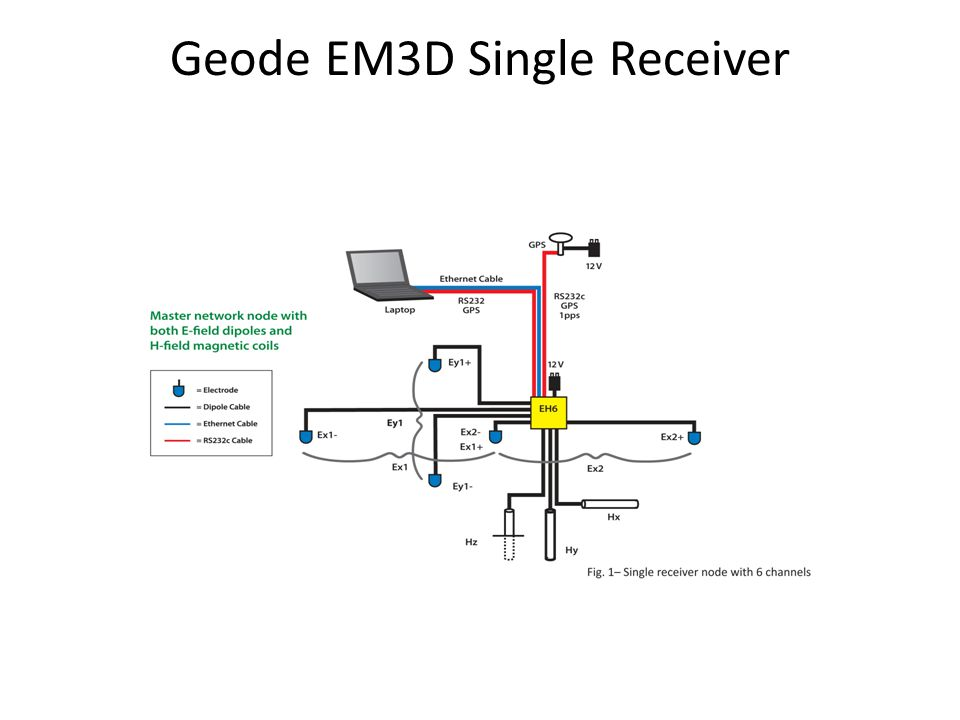 Retrieving 250-m Ethernet cables at end of day