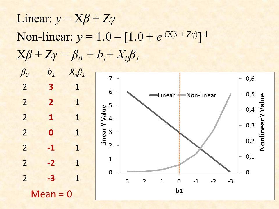 Linear: y = Xβ + Zγ Non-linear: y = 1.0 – [1.0 + e -(Xβ + Zγ) ] -1 Xβ + Zγ = β 0 + b i + X ij β 1 β0β0 b1b1 X ij β 1 231 221 211 201 21 2-21 2-31 Mean