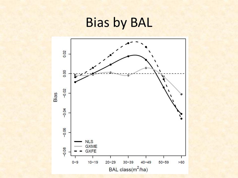 Bias by BAL