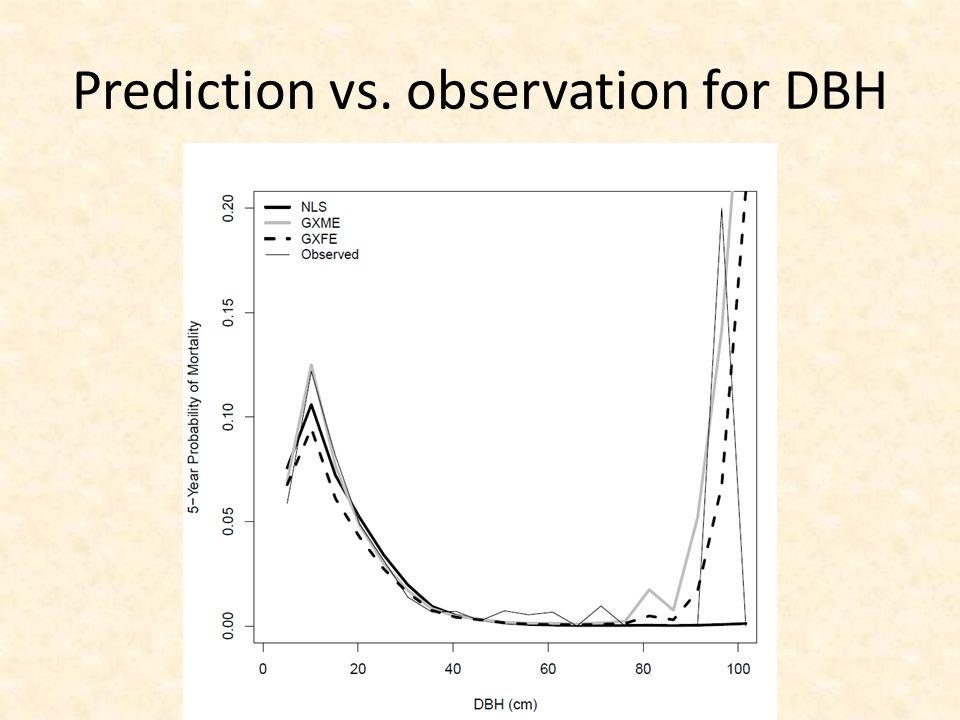 Prediction vs. observation for DBH