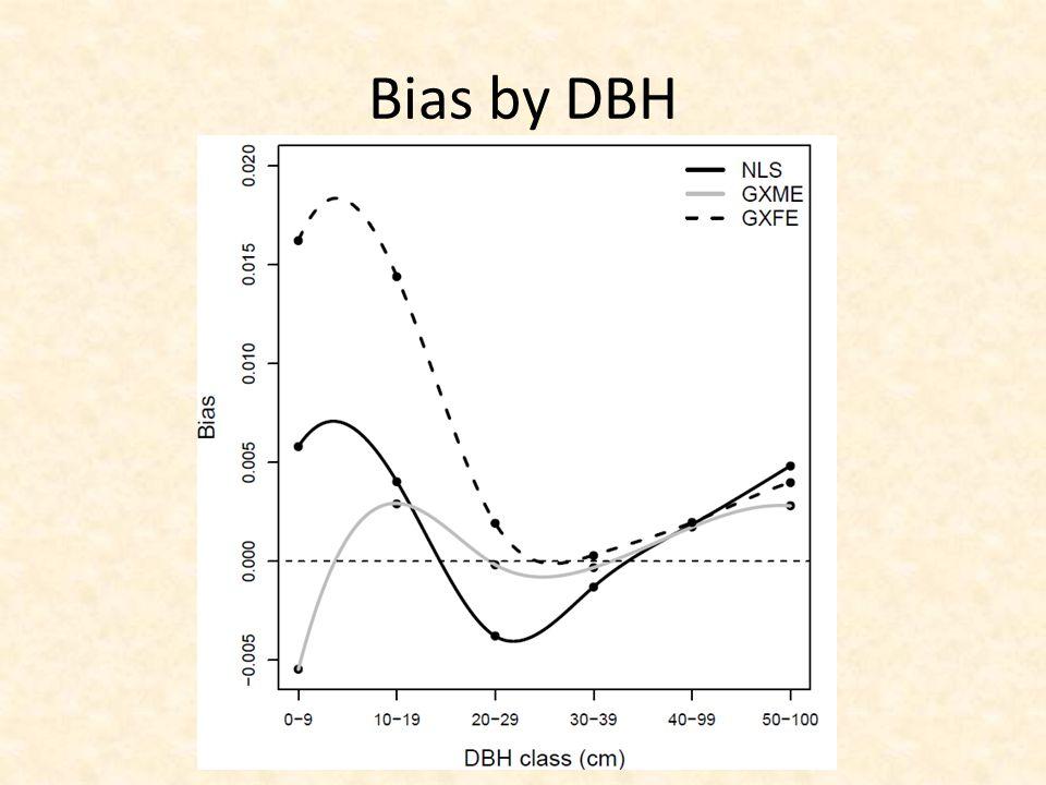 Bias by DBH