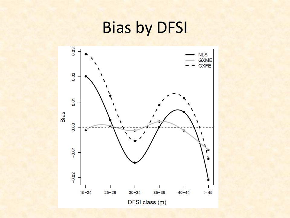 Bias by DFSI