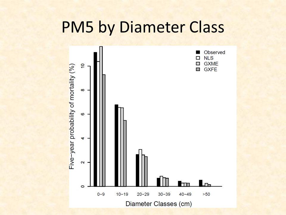 PM5 by Diameter Class