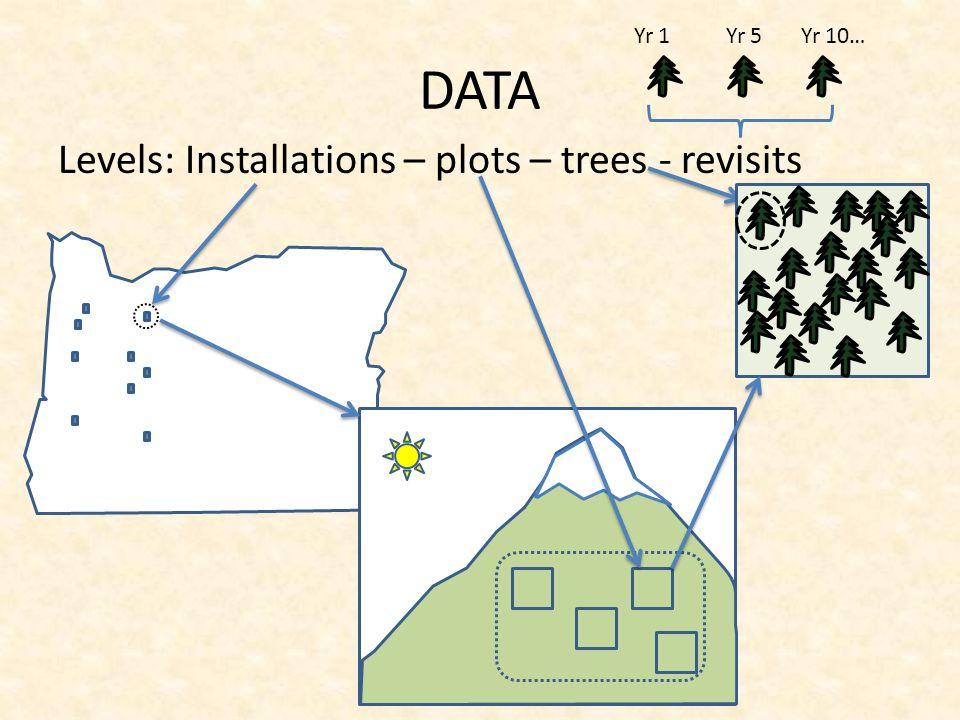 DATA Levels: Installations – plots – trees - revisits Yr 1 Yr 5 Yr 10…