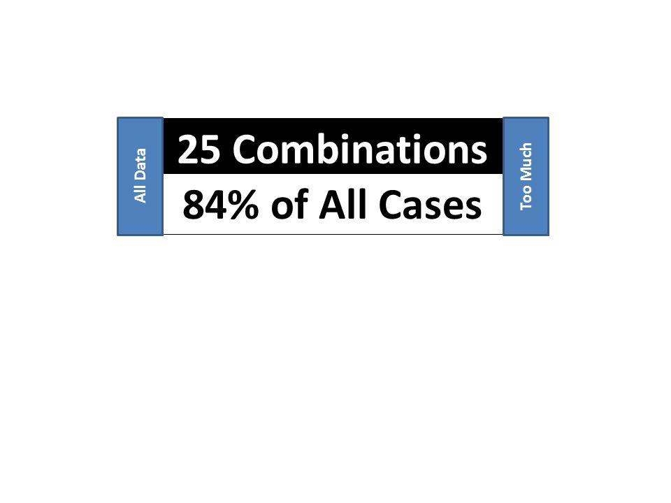 25 Combinations 84% of All Cases All DataToo Much