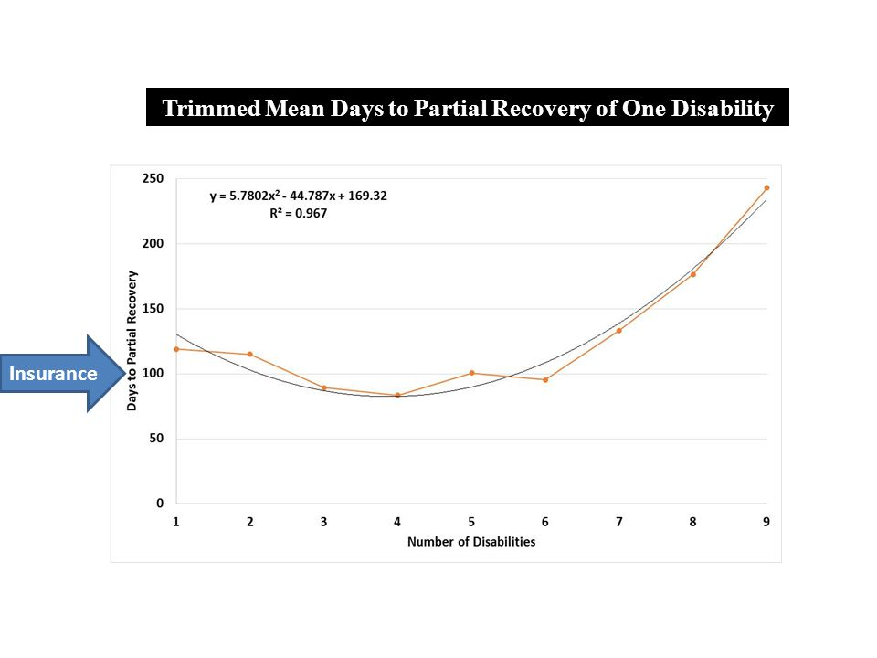 Trimmed Mean Days to Partial Recovery of One Disability Insurance