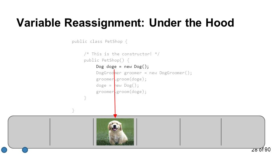 28 of 90 Variable Reassignment: Under the Hood public class PetShop { /* This is the constructor! */ public PetShop() { Dog doge = new Dog(); DogGroom