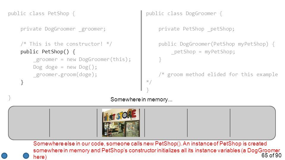 65 of 90 Somewhere in memory... Somewhere else in our code, someone calls new PetShop(). An instance of PetShop is created somewhere in memory and Pet