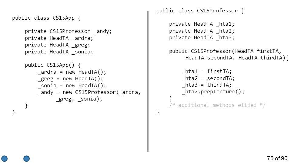 75 of 90 public class CS15App { private CS15Professor _andy; private HeadTA _ardra; private HeadTA _greg; private HeadTA _sonia; public CS15App() { _ardra = new HeadTA(); _greg = new HeadTA(); _sonia = new HeadTA(); _andy = new CS15Professor(_ardra, _greg, _sonia); } public class CS15Professor { private HeadTA _hta1; private HeadTA _hta2; private HeadTA _hta3; public CS15Professor(HeadTA firstTA, HeadTA secondTA, HeadTA thirdTA){ _hta1 = firstTA; _hta2 = secondTA; _hta3 = thirdTA; _hta2.prepLecture(); } /* additional methods elided */ }