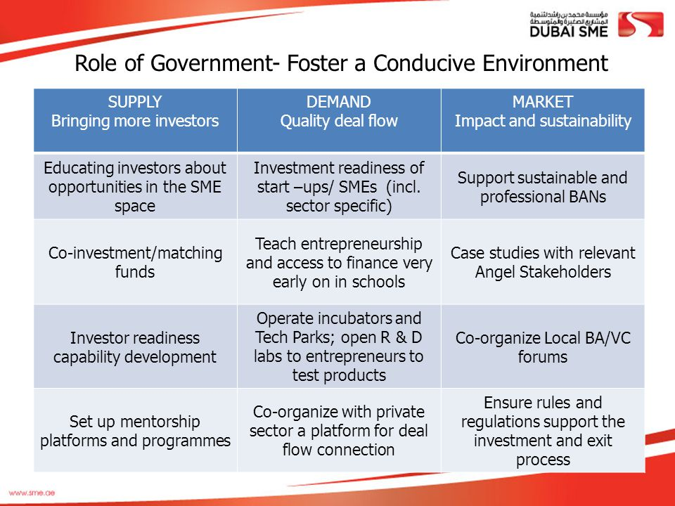 Role of Government- Foster a Conducive Environment SUPPLY Bringing more investors DEMAND Quality deal flow MARKET Impact and sustainability Educating