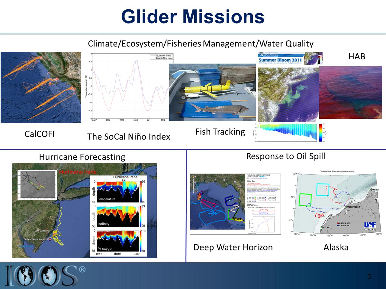 Glider Missions 5 Climate/Ecosystem/Fisheries Management/Water Quality Hurricane Forecasting Response to Oil Spill The SoCal Niño Index CalCOFI Fish T
