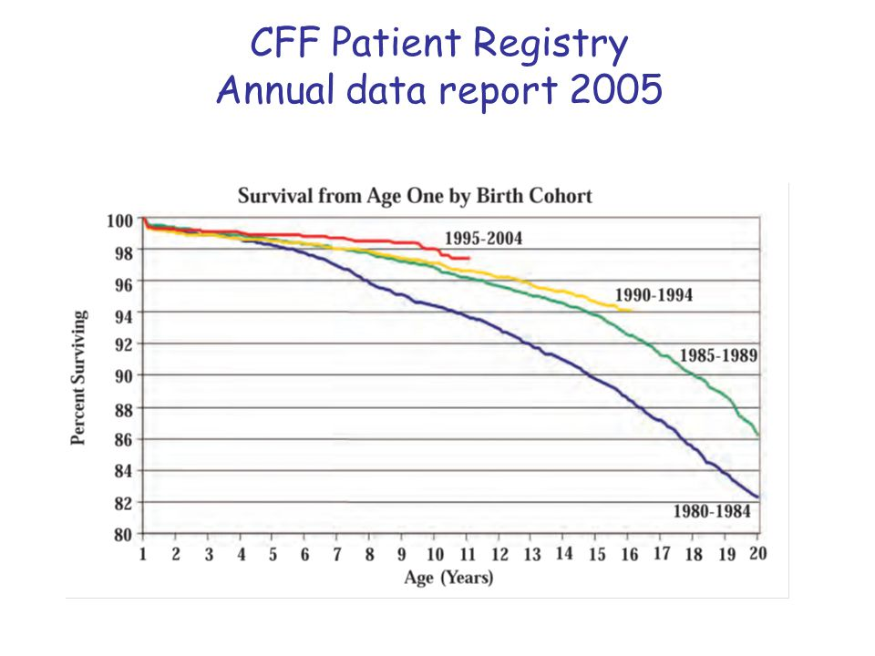 CFF Patient Registry Annual data report 2005