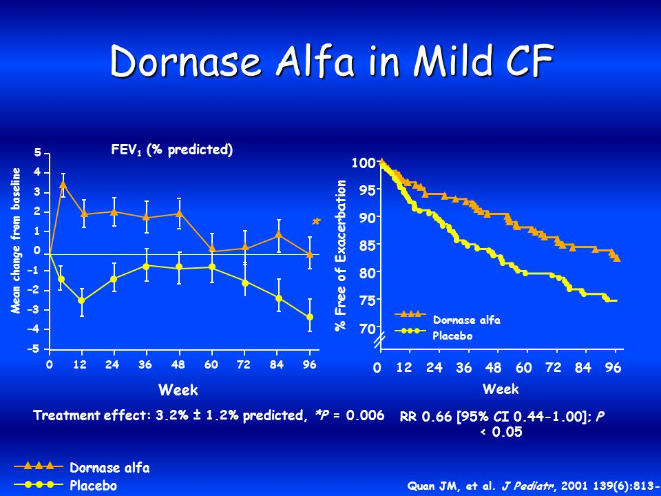 Dornase Alfa in Mild CF Quan JM, et al.