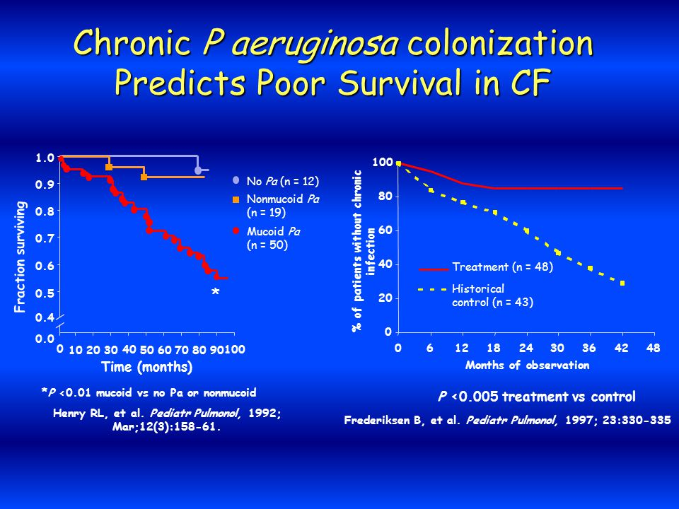 Chronic P aeruginosa colonization Predicts Poor Survival in CF Henry RL, et al.