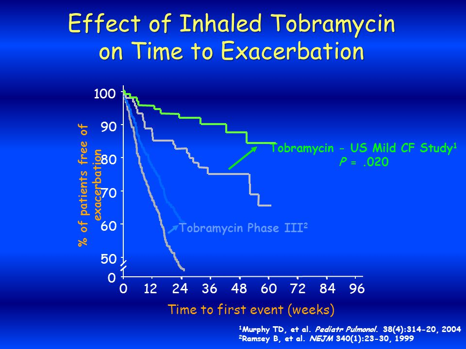 Effect of Inhaled Tobramycin on Time to Exacerbation Time to first event (weeks) 01224364860728496 50 60 80 90 100 % of patients free of exacerbation 70 0 Tobramycin Phase III 2 Tobramycin - US Mild CF Study 1 P =.020 1 Murphy TD, et al.