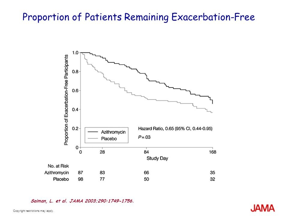 Copyright restrictions may apply. Proportion of Patients Remaining Exacerbation-Free Saiman, L.