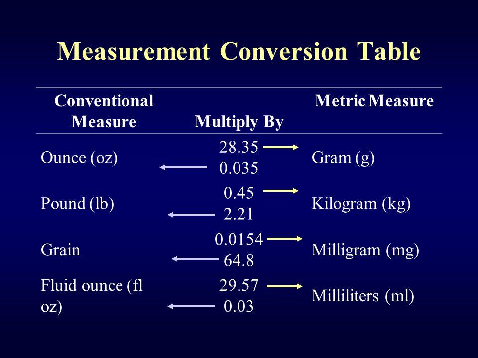Measurement Conversion Table Conventional Measure Multiply By Metric Measure Ounce (oz) 28.35 0.035 Gram (g) Pound (lb) 0.45 2.21 Kilogram (kg) Grain 0.0154 64.8 Milligram (mg) Fluid ounce (fl oz) 29.57 0.03 Milliliters (ml)
