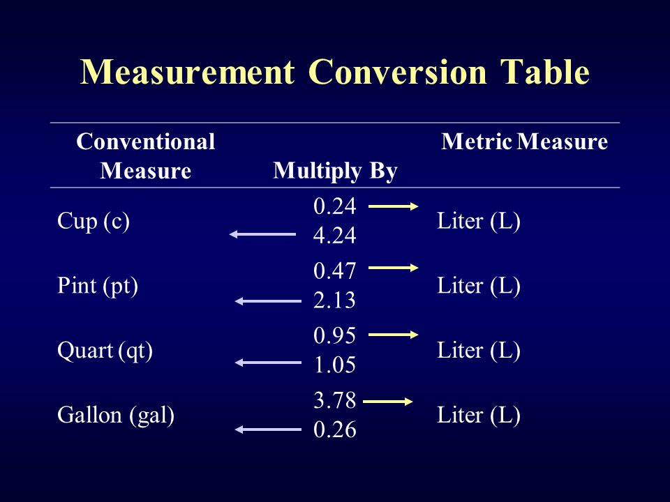 Measurement Conversion Table Conventional Measure Multiply By Metric Measure Cup (c) 0.24 4.24 Liter (L) Pint (pt) 0.47 2.13 Liter (L) Quart (qt) 0.95 1.05 Liter (L) Gallon (gal) 3.78 0.26 Liter (L)