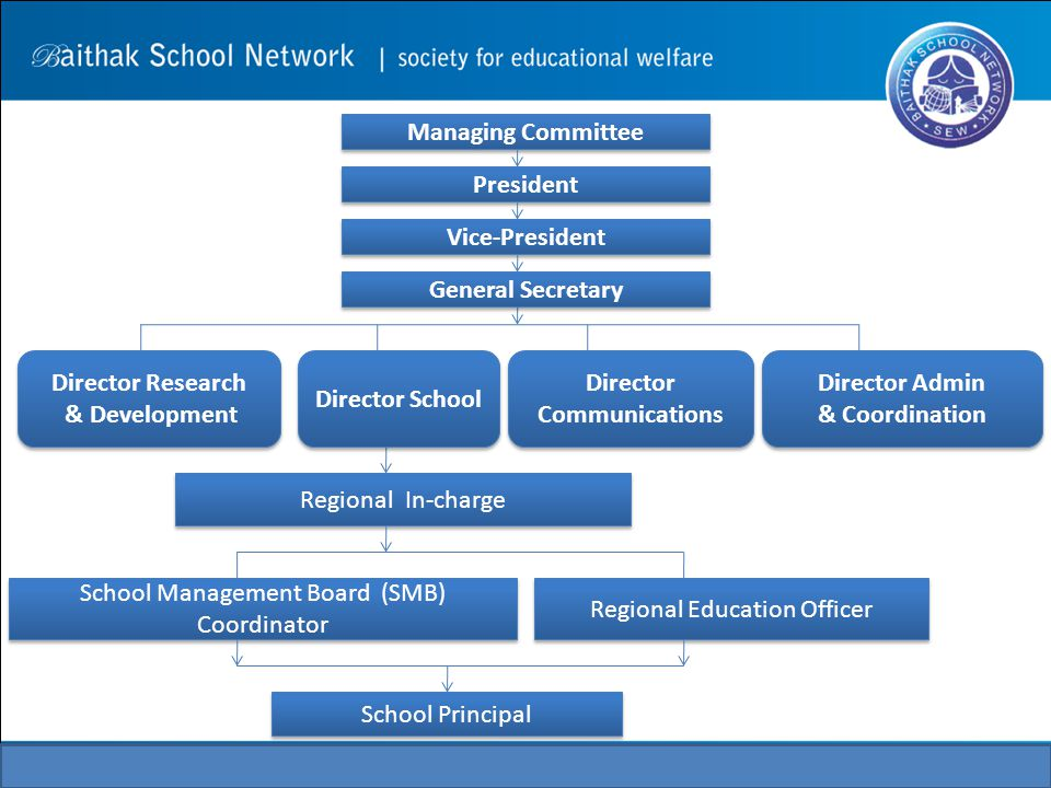 President Vice-President General Secretary Director Research & Development Director Research & Development Director School Director Communications Director Admin & Coordination Director Admin & Coordination Regional In-charge School Management Board (SMB) Coordinator School Management Board (SMB) Coordinator Regional Education Officer School Principal Managing Committee