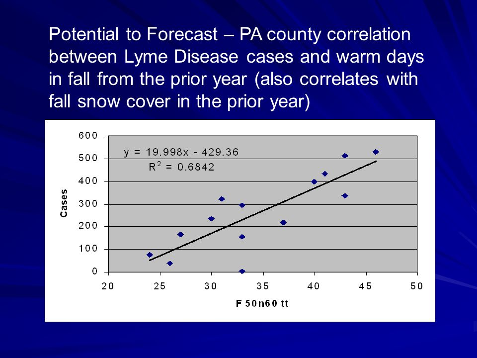 Potential to Forecast – PA county correlation between Lyme Disease cases and warm days in fall from the prior year (also correlates with fall snow cov