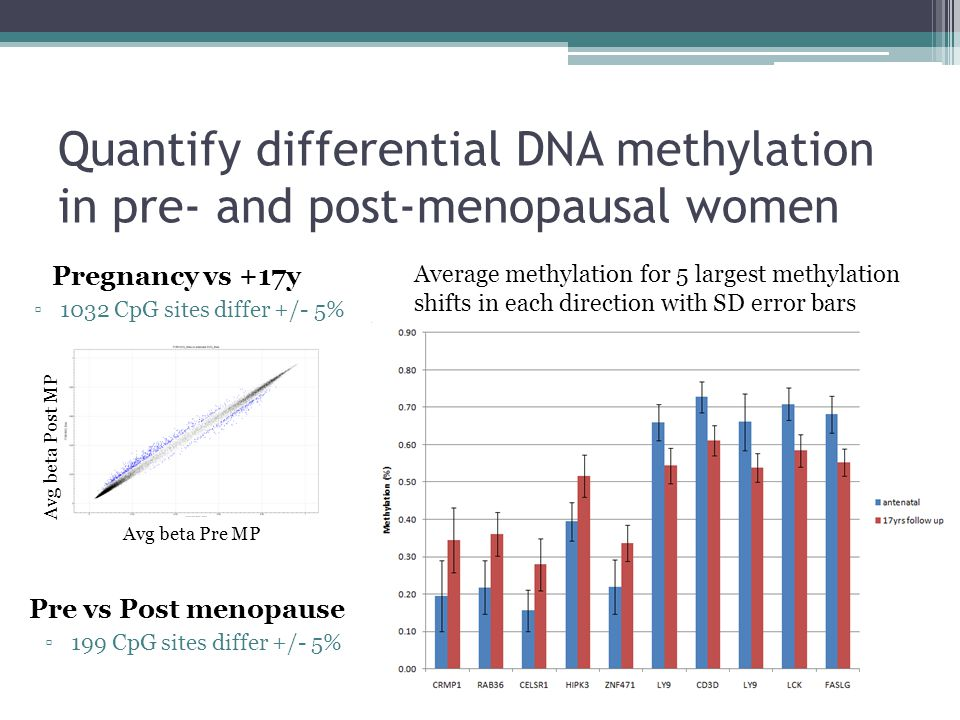Quantify differential DNA methylation in pre- and post-menopausal women Avg beta Post MP Avg beta Pre MP Pregnancy vs +17y ▫1032 CpG sites differ +/- 5% Pre vs Post menopause ▫199 CpG sites differ +/- 5% Average methylation for 5 largest methylation shifts in each direction with SD error bars