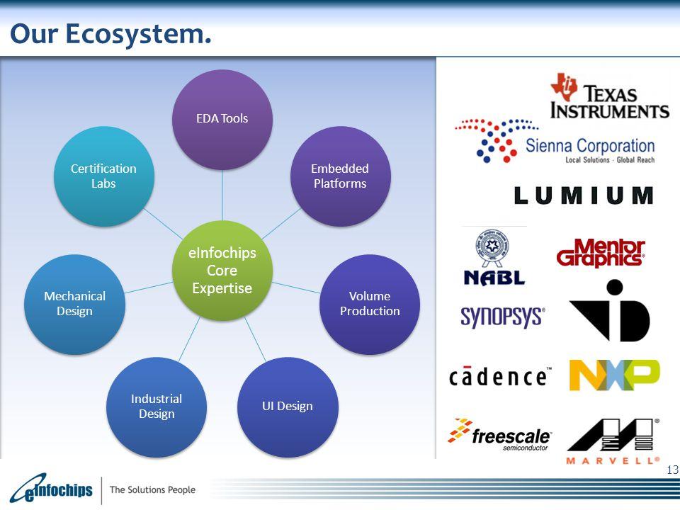 eInfochips Confidential 13 Our Ecosystem.