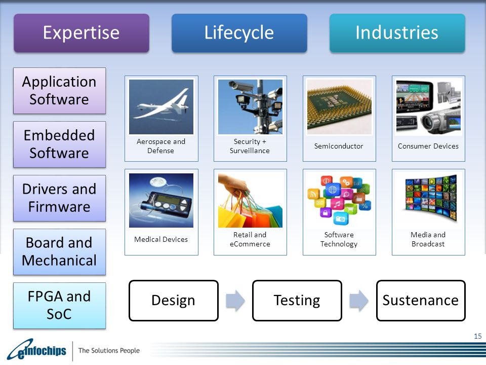 15 DesignTesting Sustenanc e Application Software Embedded Software Drivers and Firmware Board and Mechanical FPGA and SoC Aerospace and Defense Security + Surveillance Semiconductor Consumer Devices Medical Devices Retail and eCommerce Software Technology Media and Broadcast ExpertiseLifecycleIndustries