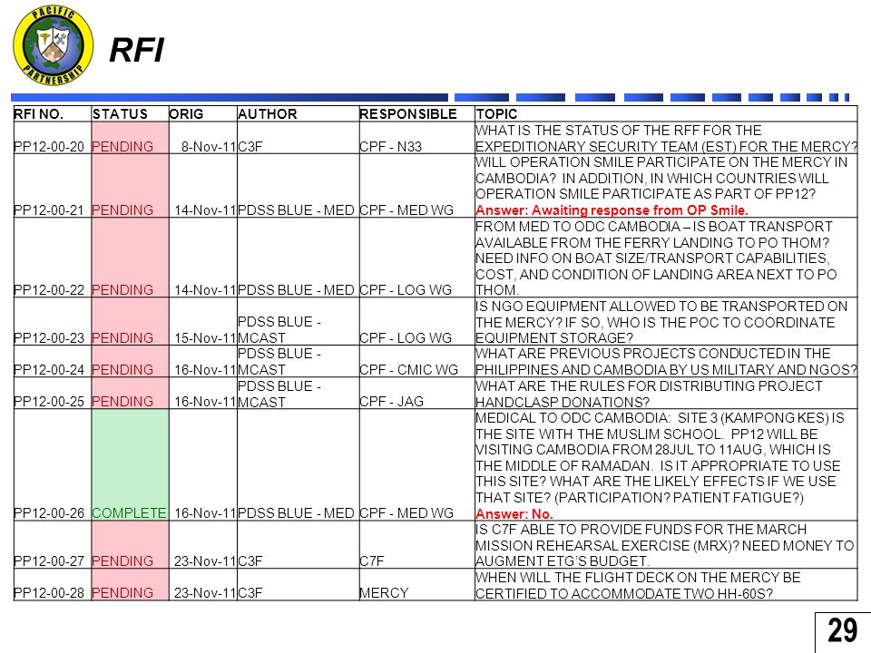 29 RFI RFI NO.STATUSORIGAUTHORRESPONSIBLETOPIC PP12-00-20PENDING8-Nov-11C3FCPF - N33 WHAT IS THE STATUS OF THE RFF FOR THE EXPEDITIONARY SECURITY TEAM (EST) FOR THE MERCY.