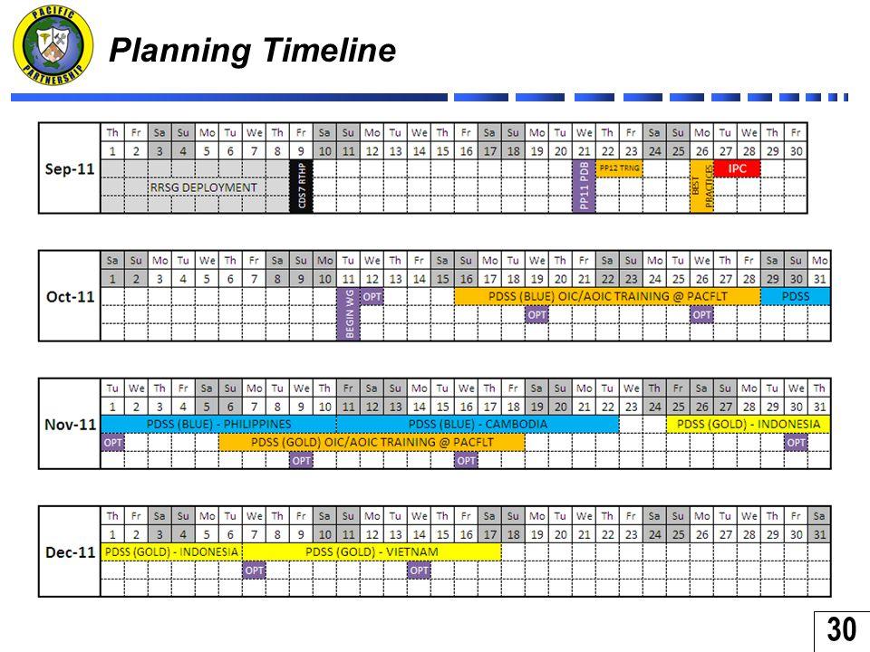 30 Planning Timeline
