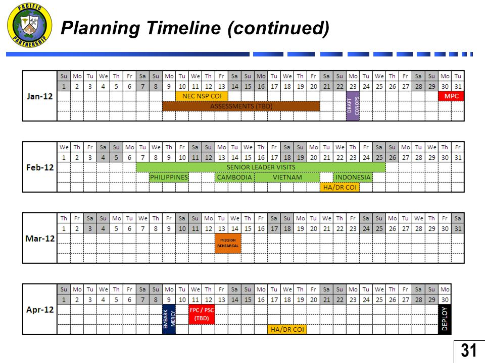 31 Planning Timeline (continued)
