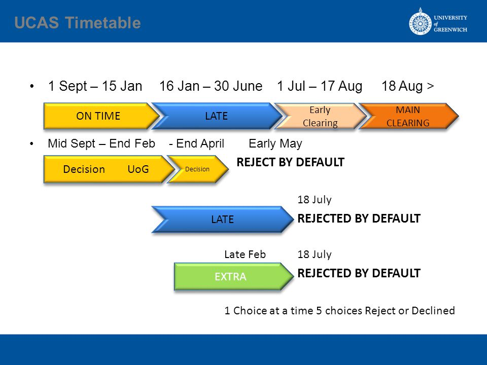 UCAS Timetable 1 Sept – 15 Jan 16 Jan – 30 June 1 Jul – 17 Aug 18 Aug > Mid Sept – End Feb - End AprilEarly May REJECT BY DEFAULT 18 July REJECTED BY DEFAULT Late Feb18 July REJECTED BY DEFAULT 1 Choice at a time 5 choices Reject or Declined ON TIME LATE Early Clearing MAIN CLEARING Decision UoG Decision LATE EXTRA