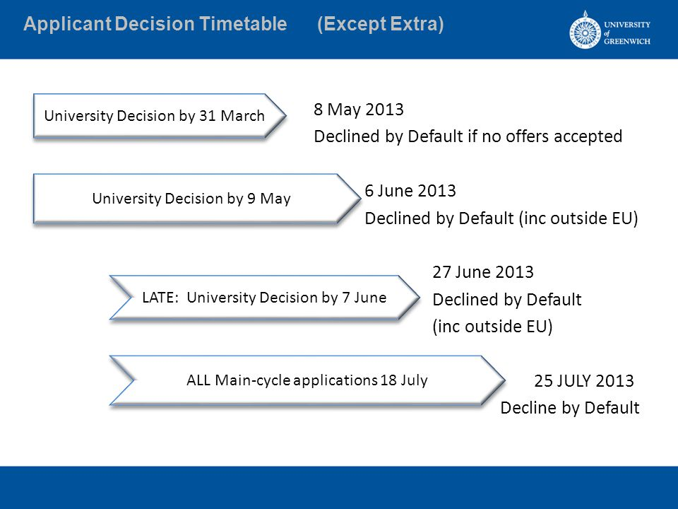 Applicant Decision Timetable (Except Extra) 8 May 2013 Declined by Default if no offers accepted 6 June 2013 Declined by Default (inc outside EU) 27 June 2013 Declined by Default (inc outside EU) 25 JULY 2013 Decline by Default University Decision by 31 March University Decision by 9 May LATE: University Decision by 7 June ALL Main-cycle applications 18 July