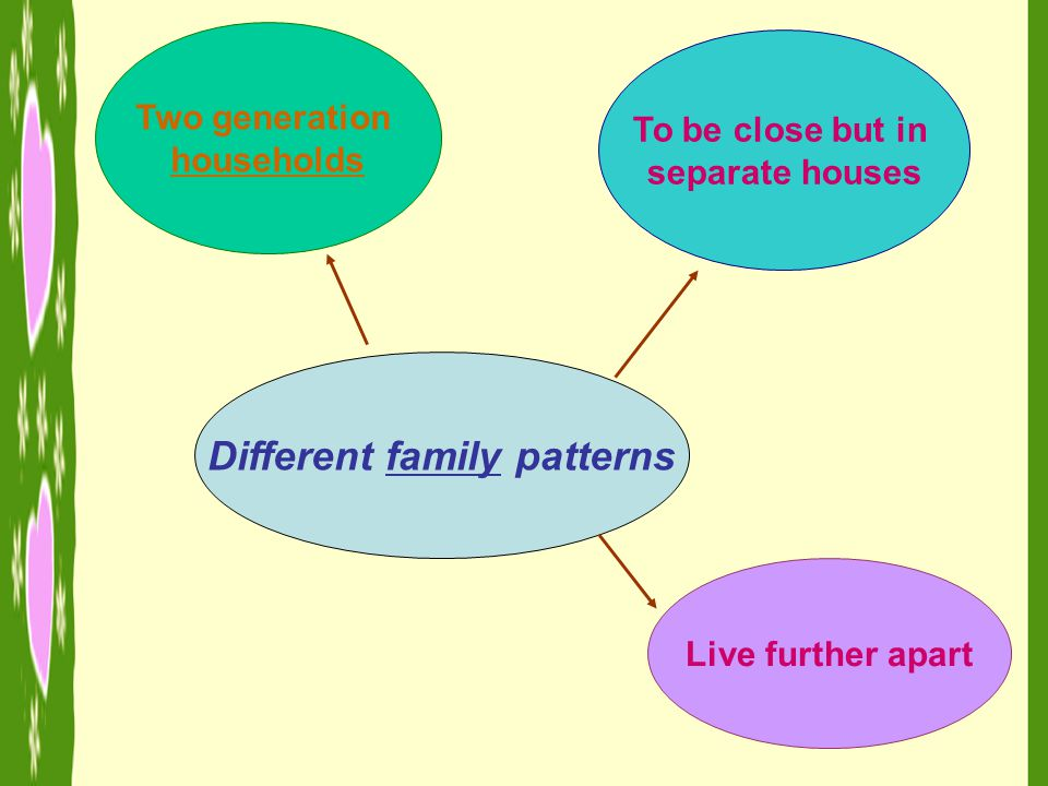 Different family patterns Two generation households To be close but in separate houses Live further apart