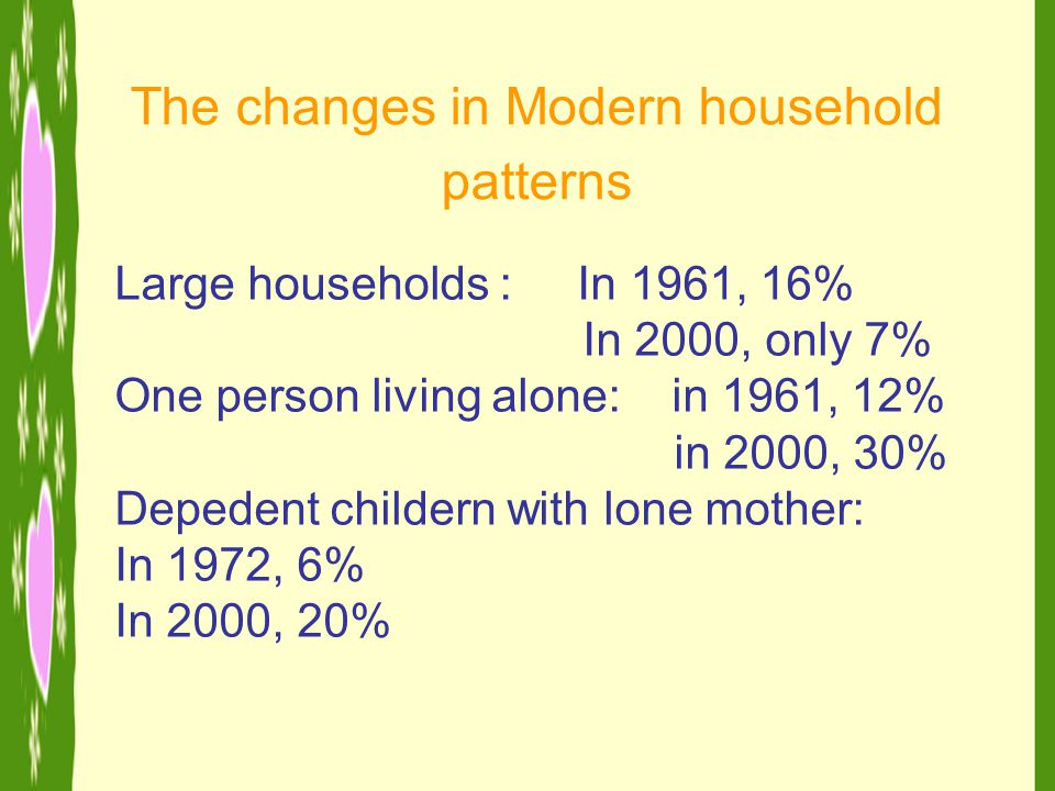 The changes in Modern household patterns Large households : In 1961, 16% In 2000, only 7% One person living alone: in 1961, 12% in 2000, 30% Depedent childern with lone mother: In 1972, 6% In 2000, 20%